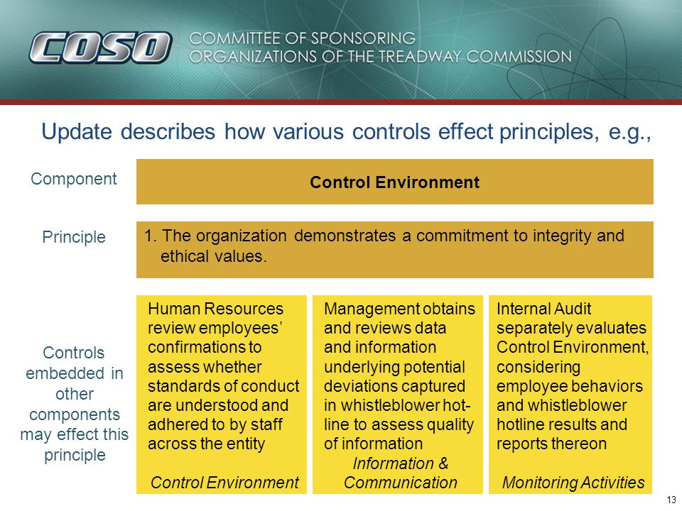 13 Update describes how various controls effect principles, e.g., Control Environment 1. The organization demonstrates a commitment to integrity and e
