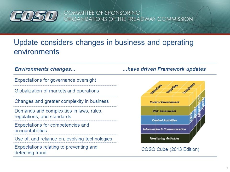 3 Environments changes...…have driven Framework updates Expectations for governance oversight Globalization of markets and operations Changes and greater complexity in business Demands and complexities in laws, rules, regulations, and standards Expectations for competencies and accountabilities Use of, and reliance on, evolving technologies Expectations relating to preventing and detecting fraud COSO Cube (2013 Edition) Update considers changes in business and operating environments