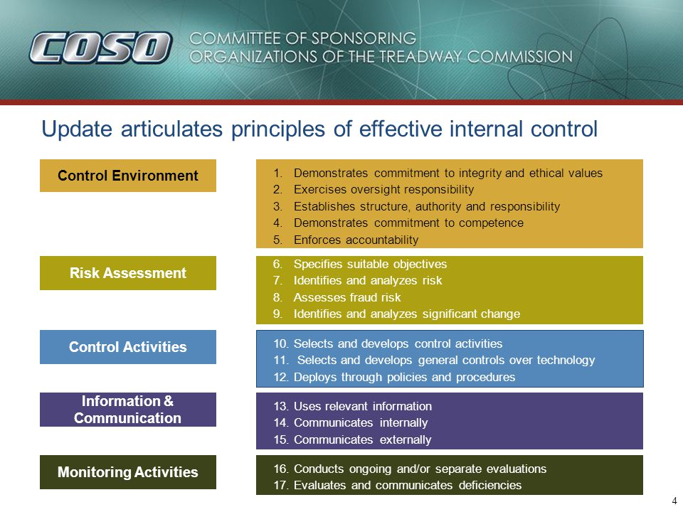 4 Control Environment Risk Assessment Control Activities Information & Communication Monitoring Activities Update articulates principles of effective internal control 1.Demonstrates commitment to integrity and ethical values 2.Exercises oversight responsibility 3.Establishes structure, authority and responsibility 4.Demonstrates commitment to competence 5.Enforces accountability 6.Specifies suitable objectives 7.Identifies and analyzes risk 8.Assesses fraud risk 9.Identifies and analyzes significant change 10.Selects and develops control activities 11.