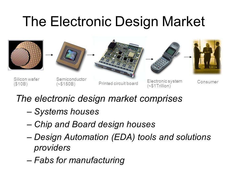 The electronic design market comprises –Systems houses –Chip and Board design houses –Design Automation (EDA) tools and solutions providers –Fabs for manufacturing The Electronic Design Market Consumer Electronic system (~$1Trillion) Printed circuit board Semiconductor (~$150B) Silicon wafer ($10B)