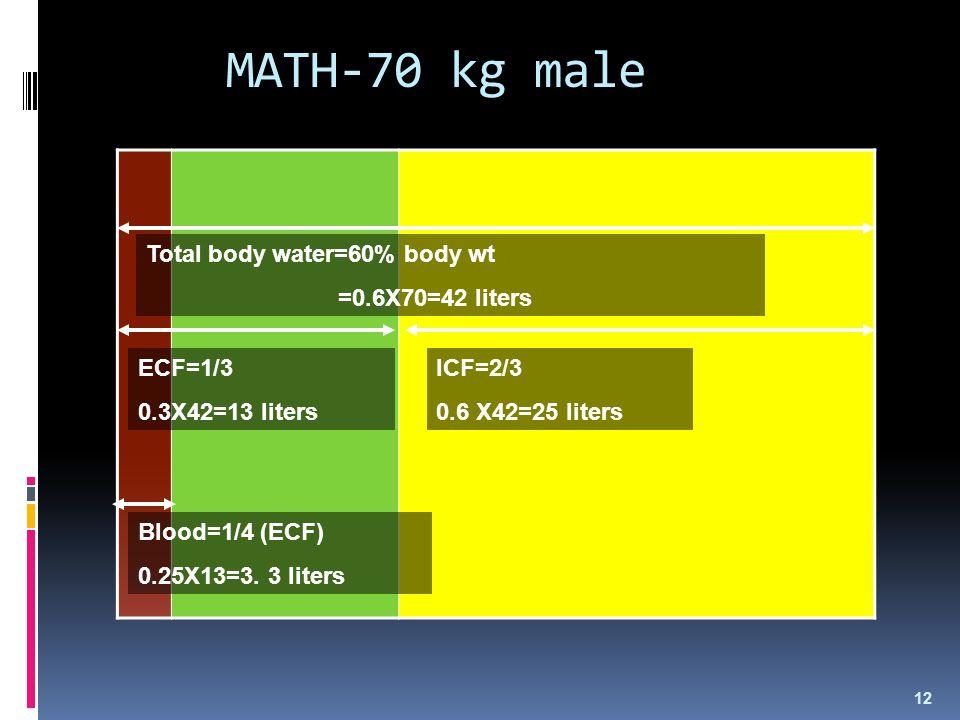 MATH-70 kg male Total body water=60% body wt =0.6X70=42 liters ECF=1/3 0.3X42=13 liters ICF=2/3 0.6 X42=25 liters Blood=1/4 (ECF) 0.25X13=3. 3 liters