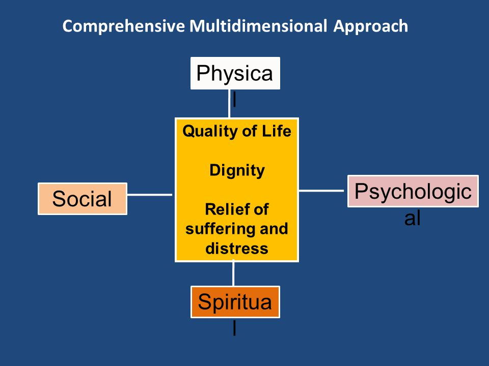 Comprehensive Multidimensional Approach Quality of Life Dignity Relief of suffering and distress Physica l Psychologic al Spiritua l Social