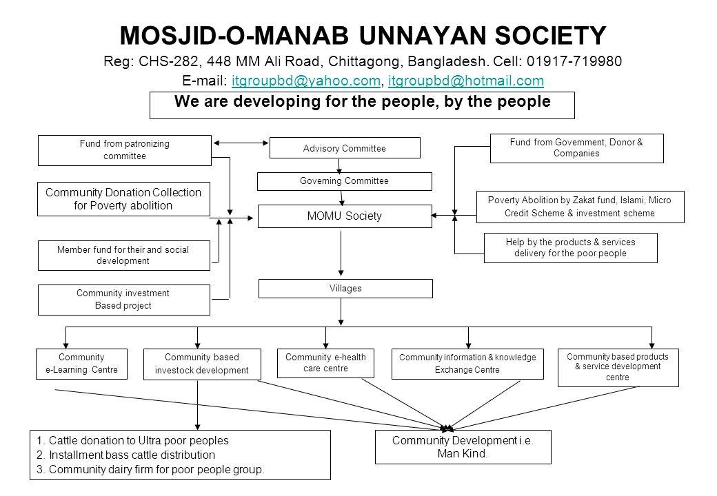 MOSJID-O-MANAB UNNAYAN SOCIETY Reg: CHS-282, 448 MM Ali Road, Chittagong, Bangladesh.