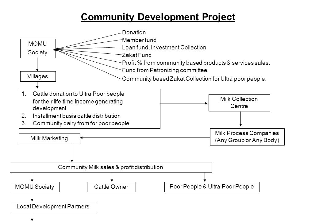 Community Development Project MOMU Society Donation Member fund Loan fund, Investment Collection Zakat Fund Profit % from community based products & services sales.