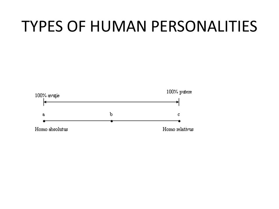 TYPES OF HUMAN PERSONALITIES