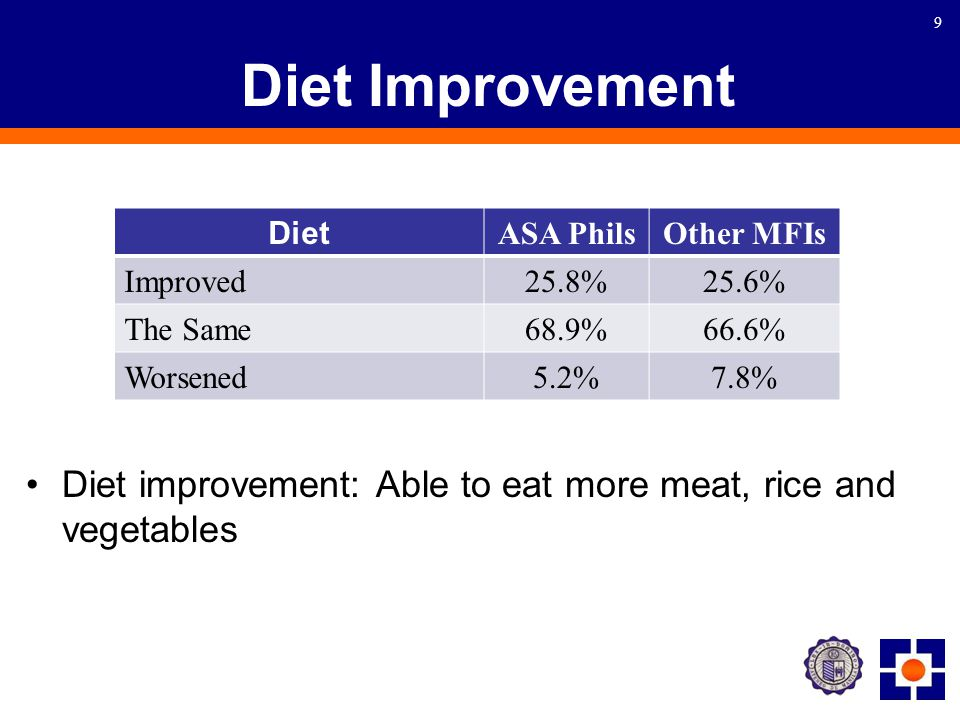 9 Diet Improvement Diet improvement: Able to eat more meat, rice and vegetables Diet ASA PhilsOther MFIs Improved 25.8%25.6% The Same 68.9%66.6% Worsened 5.2%7.8%