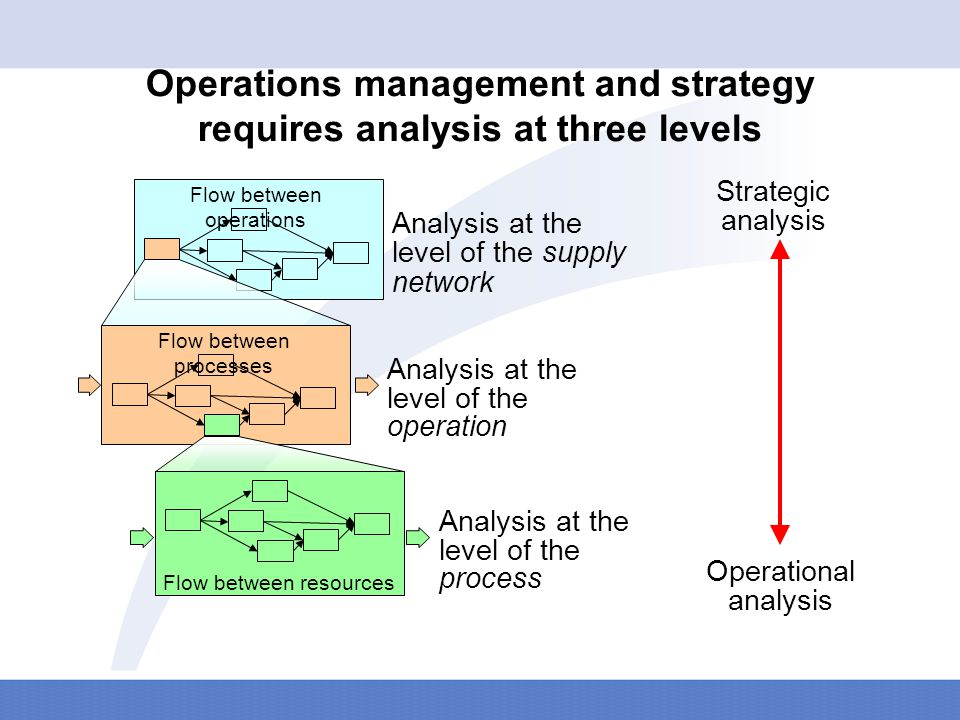 Operations strategy is … '… the total pattern of decisions … … whilst managing the risks of misalignment'.