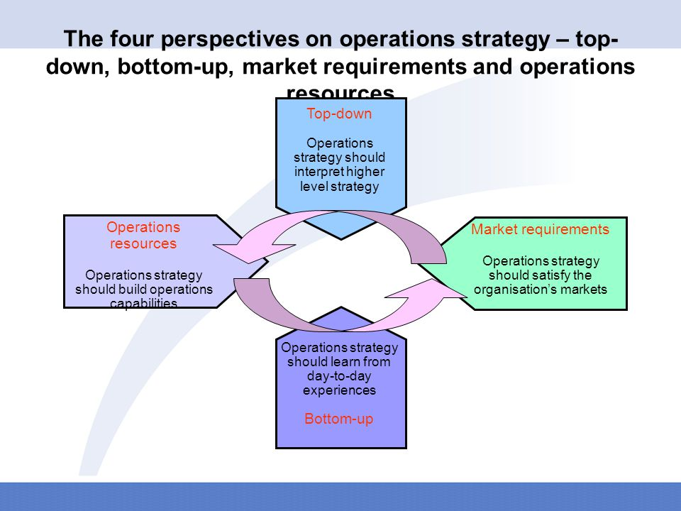 Operations strategy must reflect four perspectives – top- down, bottom-up, market requirements, and operations resources Top-down Bottom-up Corporate strategy Business strategy Emergent sense of what the strategy should be Operational experience Operation s resources Capacity Supply networks Process technology Development and organisation Market requirements Quality Speed Dependability Flexibility Cost