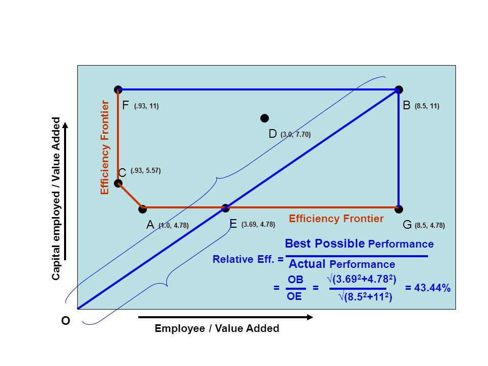 Employee / Value Added Capital employed / Value Added F (.93, 11) O C (.93, 5.57) B (8.5, 11) A (1.0, 4.78) G (8.5, 4.78) E (3.69, 4.78) D (3.0, 7.70) Efficiency Frontier Relative Eff.