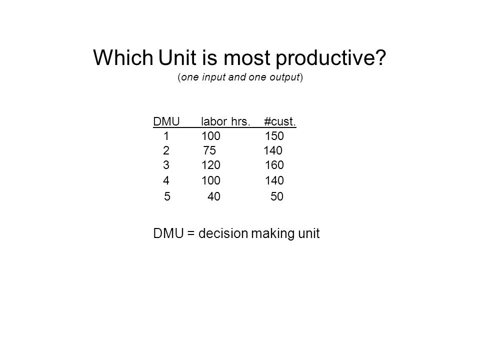 Which Unit is most productive. (one input and one output) DMU = decision making unit DMU labor hrs.