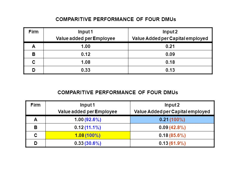 FirmInput 1 Value added per Employee Input 2 Value Added per Capital employed A 1.000.21 B 0.120.09 C 1.080.18 D 0.330.13 COMPARITIVE PERFORMANCE OF FOUR DMUs FirmInput 1 Value added per Employee Input 2 Value Added per Capital employed A1.00 (92.6%)0.21 (100%) B0.12 (11.1%)0.09 (42.8%) C1.08 (100%)0.18 (85.6%) D0.33 (30.6%)0.13 (61.9%) COMPARITIVE PERFORMANCE OF FOUR DMUs