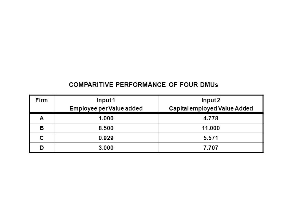 FirmInput 1 Employee per Value added Input 2 Capital employed Value Added A 1.0004.778 B 8.50011.000 C 0.9295.571 D 3.0007.707 COMPARITIVE PERFORMANCE OF FOUR DMUs