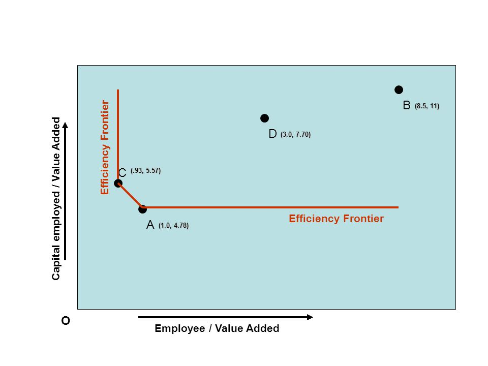 Employee / Value Added Capital employed / Value Added O C (.93, 5.57) B (8.5, 11) A (1.0, 4.78) D (3.0, 7.70) Efficiency Frontier
