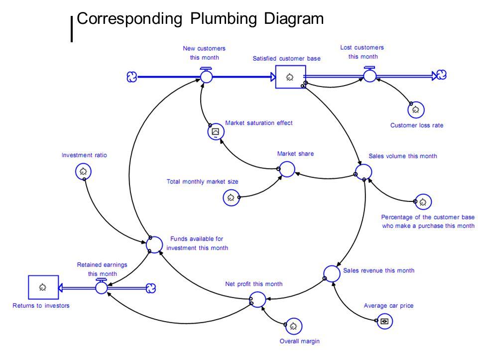 Corresponding Plumbing Diagram