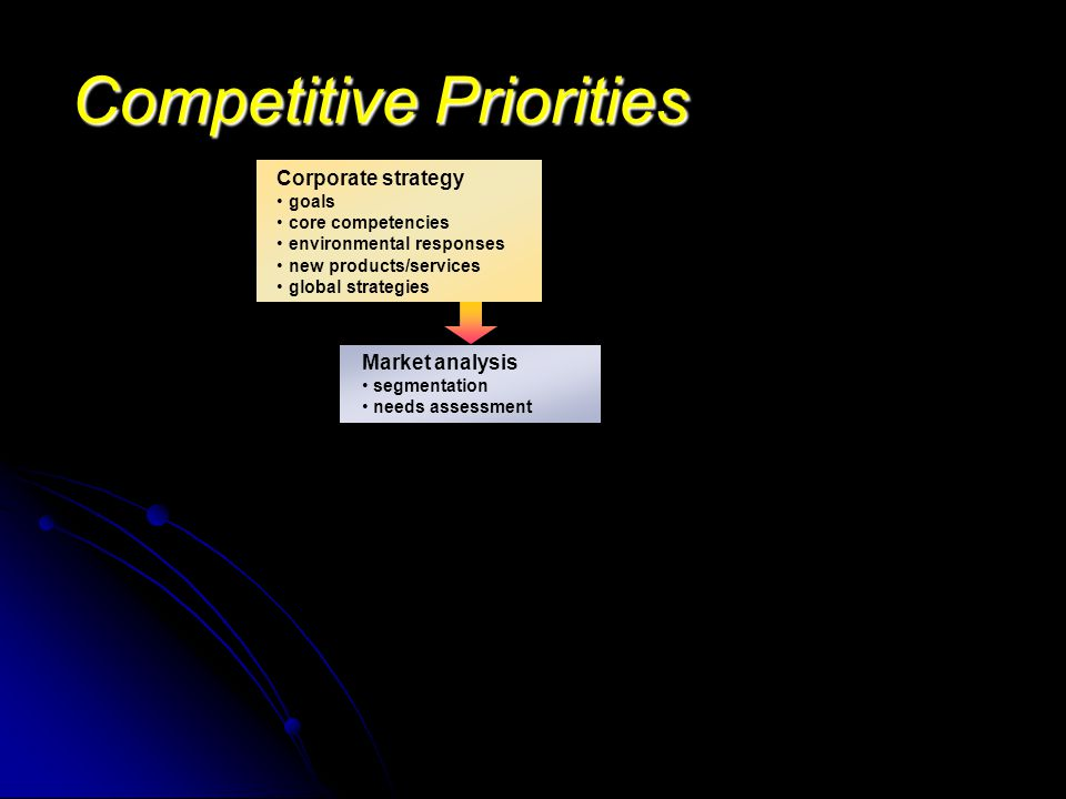Competitive Priorities Corporate strategy goals core competencies environmental responses new products/services global strategies Market analysis segm