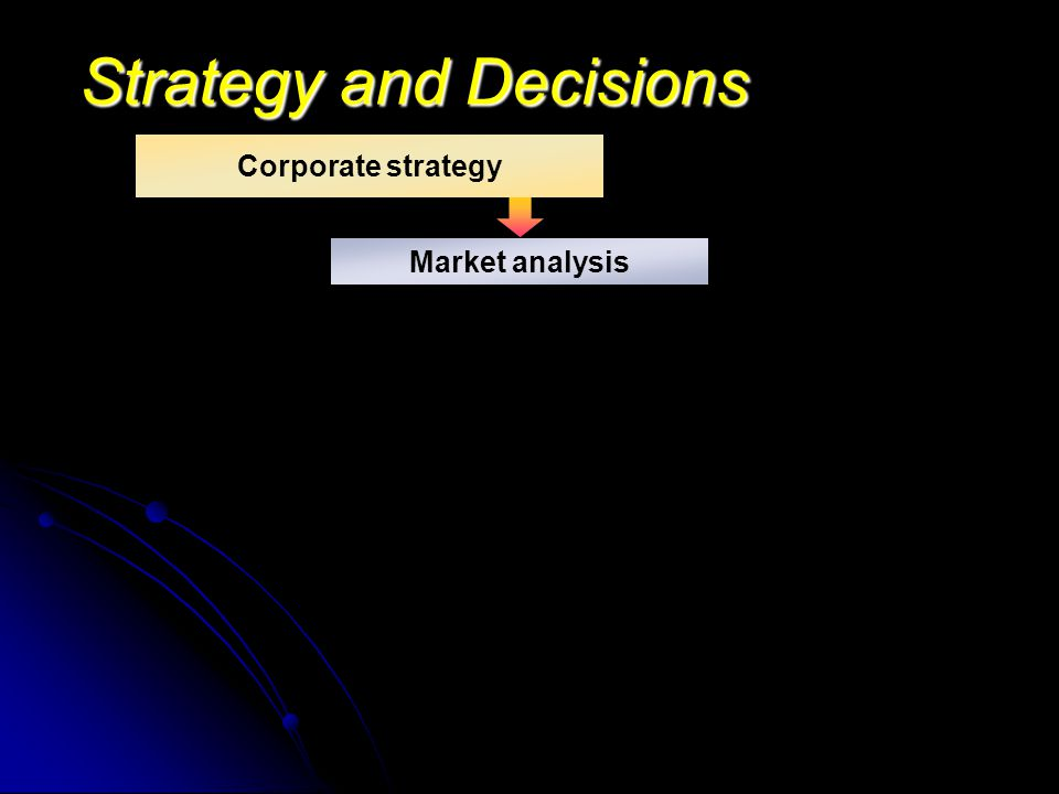Strategy and Decisions Market analysis Corporate strategy