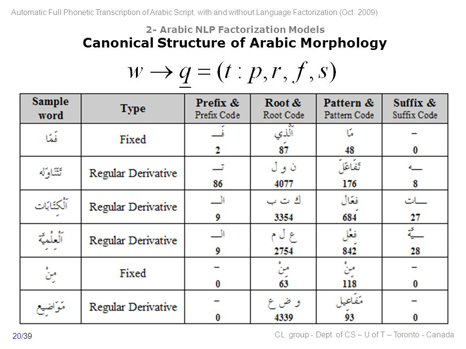 2- Arabic NLP Factorization Models Canonical Structure of Arabic Morphology 20/39 Automatic Full Phonetic Transcription of Arabic Script, with and without Language Factorization (Oct.