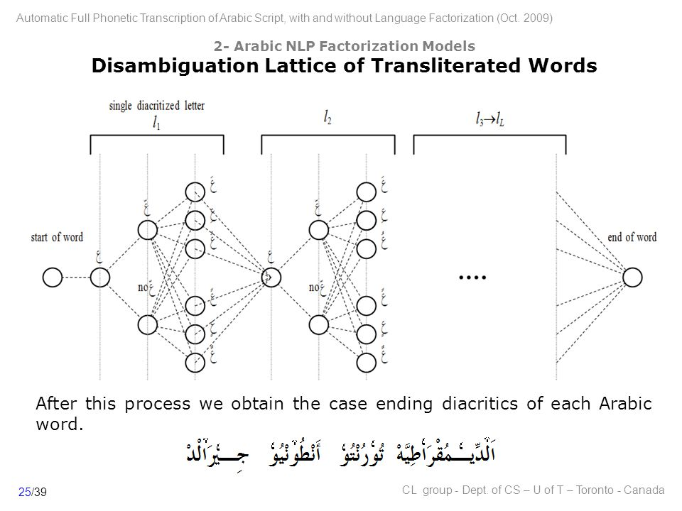 25/39 Automatic Full Phonetic Transcription of Arabic Script, with and without Language Factorization (Oct.