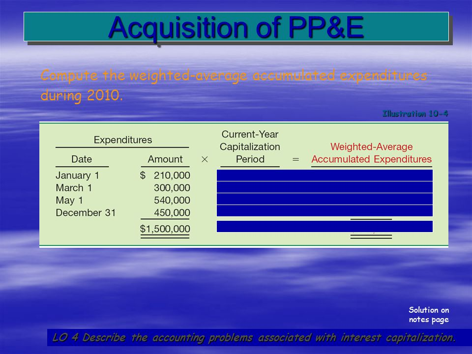 28 Acquisition of PP&E LO 4 Describe the accounting problems associated with interest capitalization. Compute the weighted-average accumulated expendi