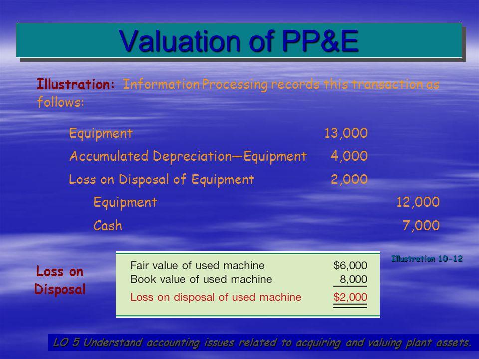 39 Equipment 13,000 Accumulated Depreciation—Equipment 4,000 Loss on Disposal of Equipment 2,000 Equipment 12,000 Cash 7,000 Valuation of PP&E LO 5 Un