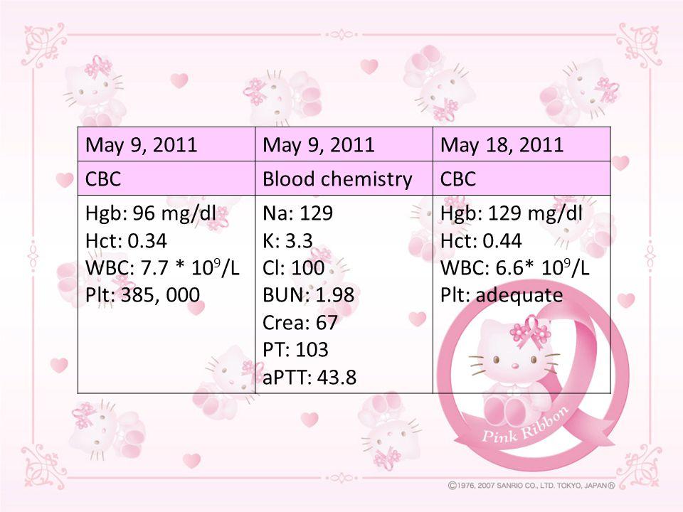 May 9, 2011 May 18, 2011 CBCBlood chemistryCBC Hgb: 96 mg/dl Hct: 0.34 WBC: 7.7 * 10 9 /L Plt: 385, 000 Na: 129 K: 3.3 Cl: 100 BUN: 1.98 Crea: 67 PT: