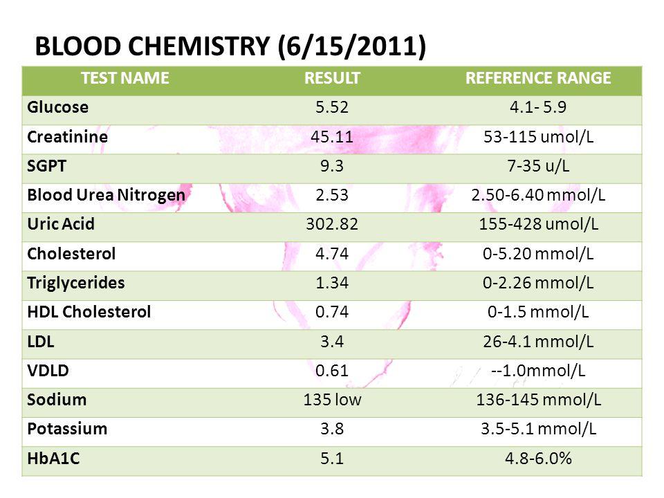 BLOOD CHEMISTRY (6/15/2011) TEST NAMERESULTREFERENCE RANGE Glucose5.524.1- 5.9 Creatinine45.1153-115 umol/L SGPT9.37-35 u/L Blood Urea Nitrogen2.532.50-6.40 mmol/L Uric Acid302.82155-428 umol/L Cholesterol4.740-5.20 mmol/L Triglycerides1.340-2.26 mmol/L HDL Cholesterol0.740-1.5 mmol/L LDL3.426-4.1 mmol/L VDLD0.61--1.0mmol/L Sodium135 low136-145 mmol/L Potassium3.83.5-5.1 mmol/L HbA1C5.14.8-6.0%