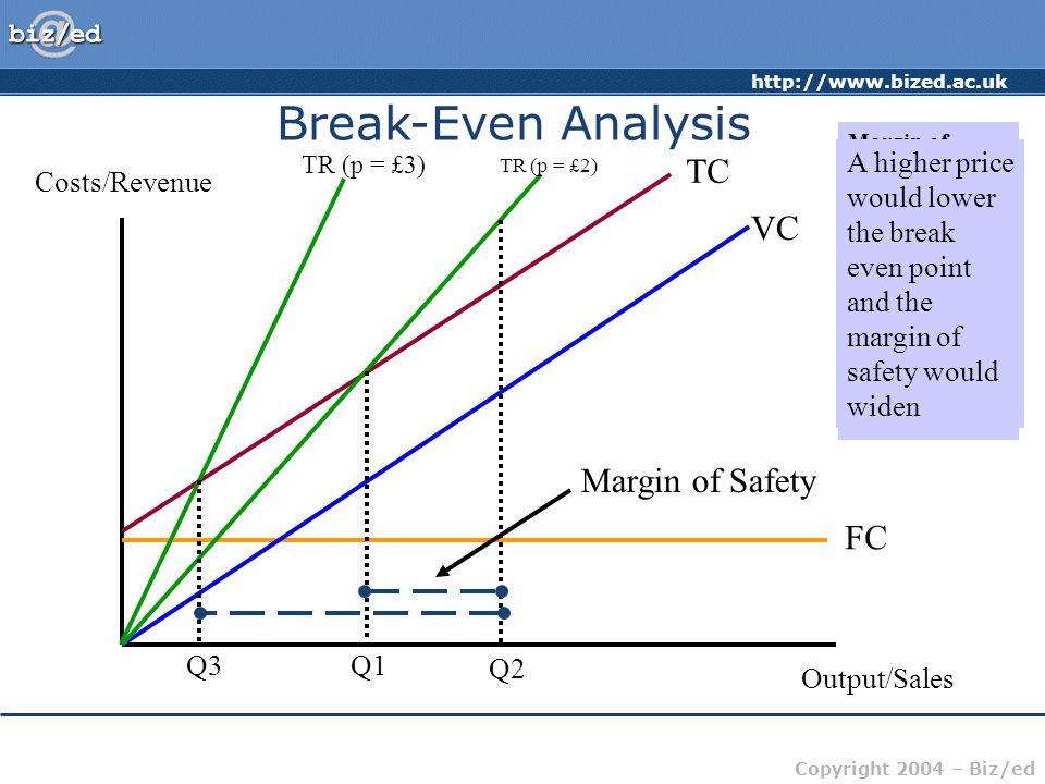 http://www.bized.ac.uk Copyright 2004 – Biz/ed Break-Even Analysis Costs/Revenue Output/Sales FC VC TC TR (p = £2) Q1 Q2 Assume current sales at Q2 Ma