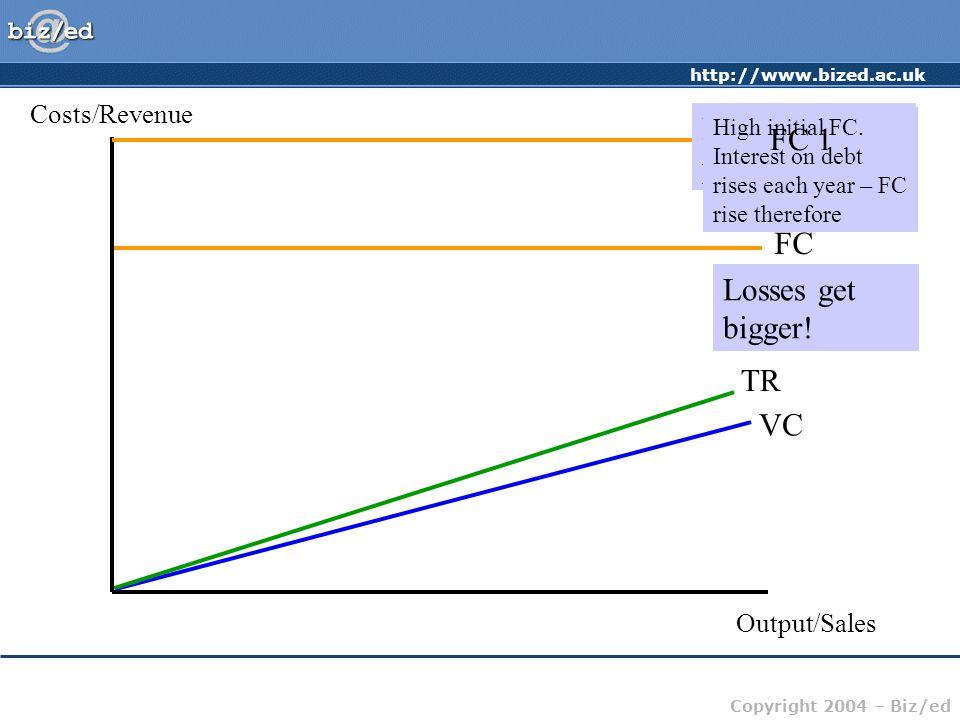 http://www.bized.ac.uk Copyright 2004 – Biz/ed Costs/Revenue Output/Sales FC VC TR Eurotunnel's problem High initial FC. Interest on debt rises each y