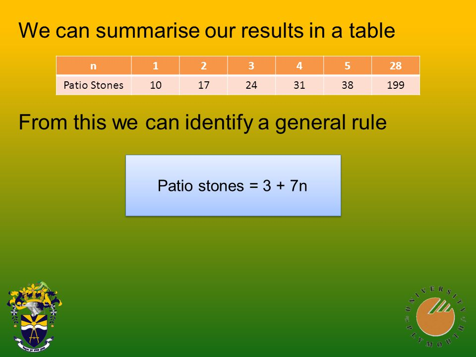 We can summarise our results in a table From this we can identify a general rule n1234528 Patio Stones1017243138199 Patio stones = 3 + 7n
