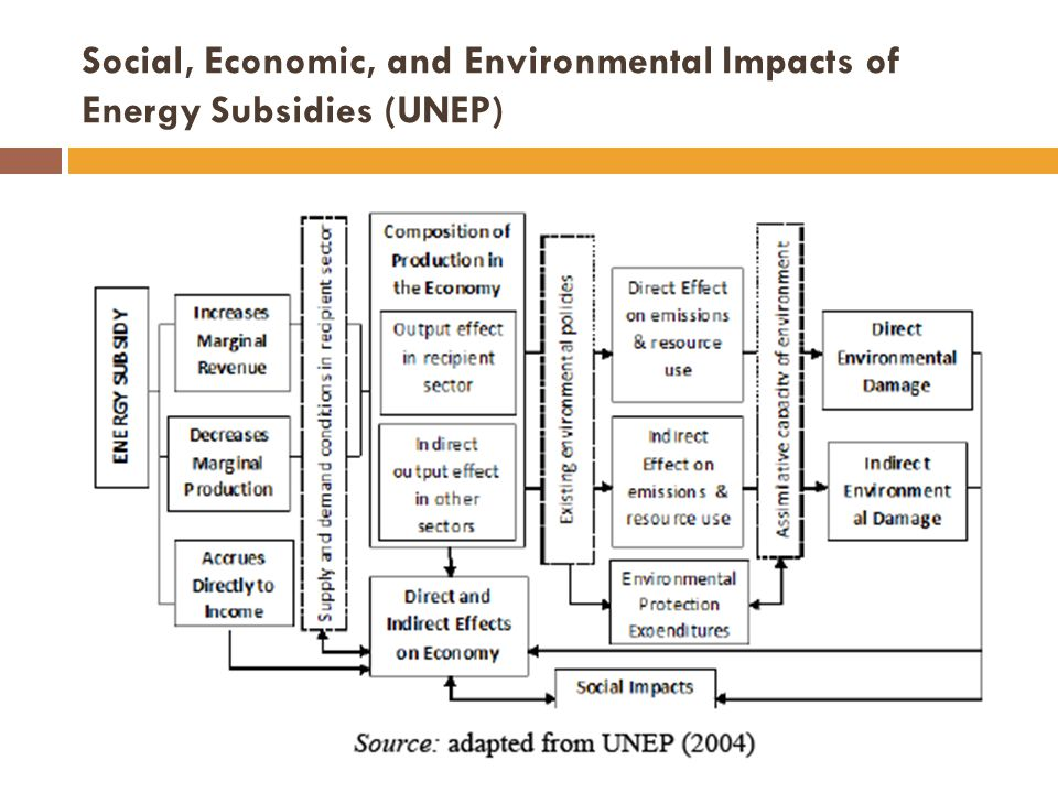 Social, Economic, and Environmental Impacts of Energy Subsidies (UNEP)