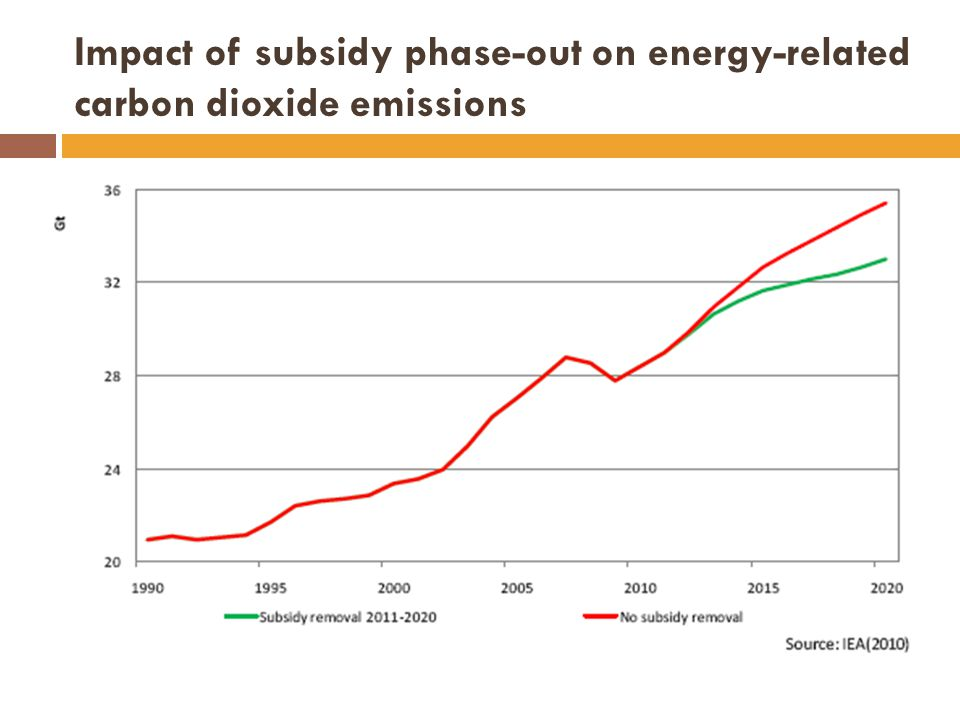 Impact of subsidy phase-out on energy-related carbon dioxide emissions
