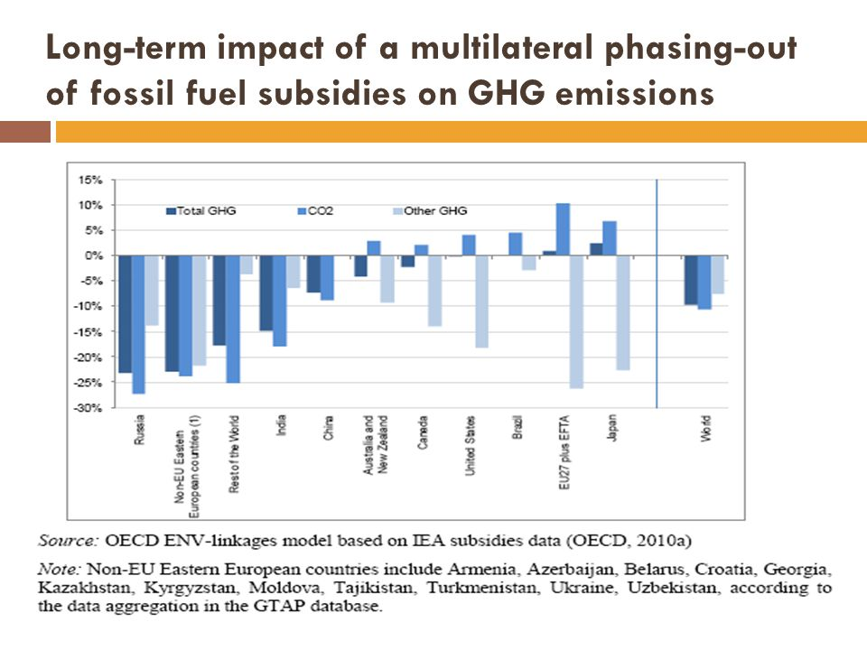 Long-term impact of a multilateral phasing-out of fossil fuel subsidies on GHG emissions