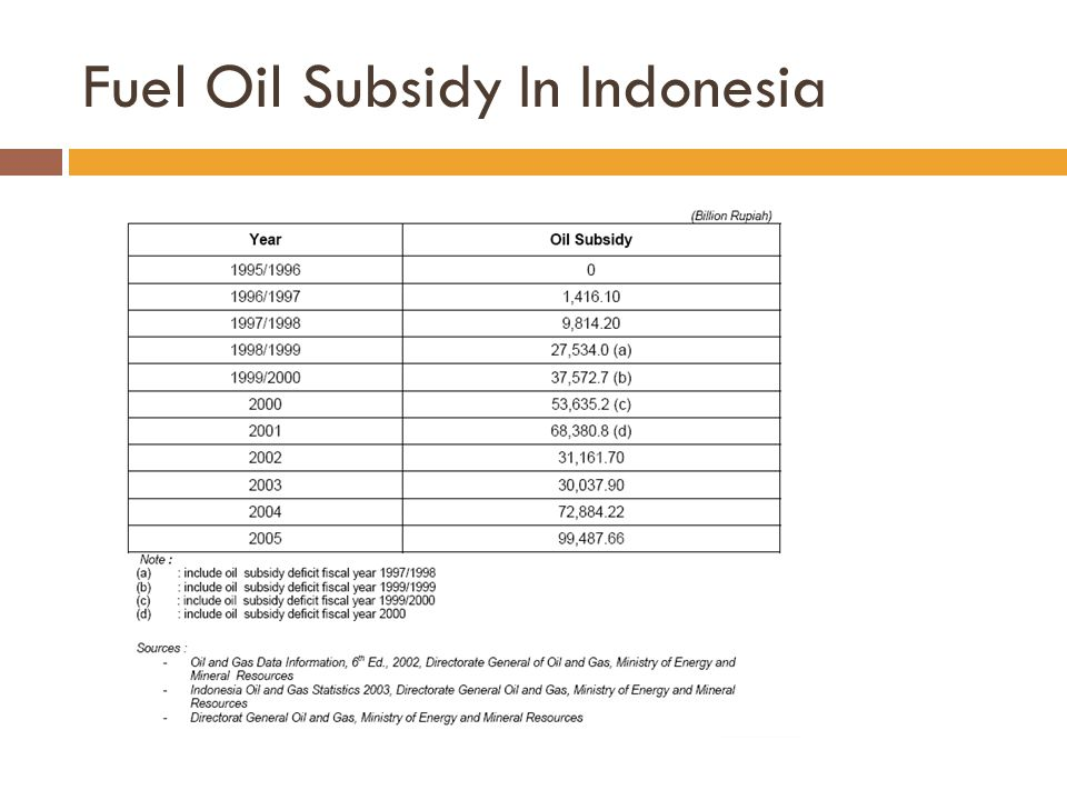 Fuel Oil Subsidy In Indonesia