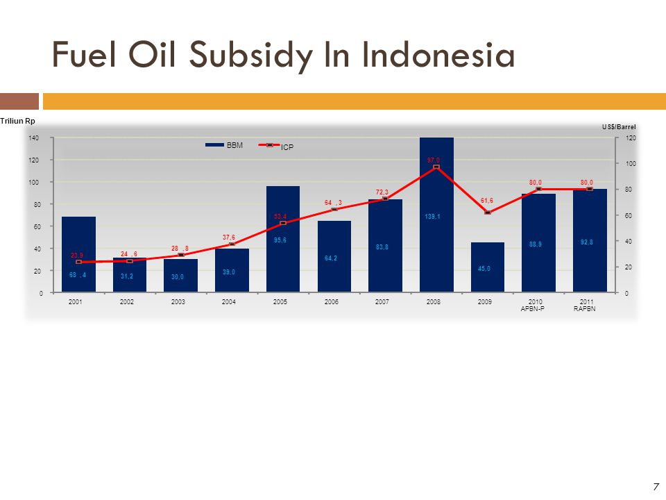Decision Tree Model for Subsidy Phase Out