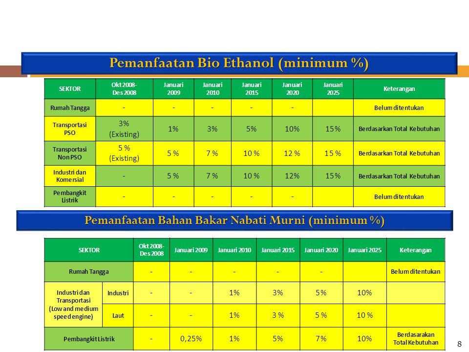 Pemanfaatan Bio Ethanol (minimum %) Pemanfaatan Bahan Bakar Nabati Murni (minimum %) 8