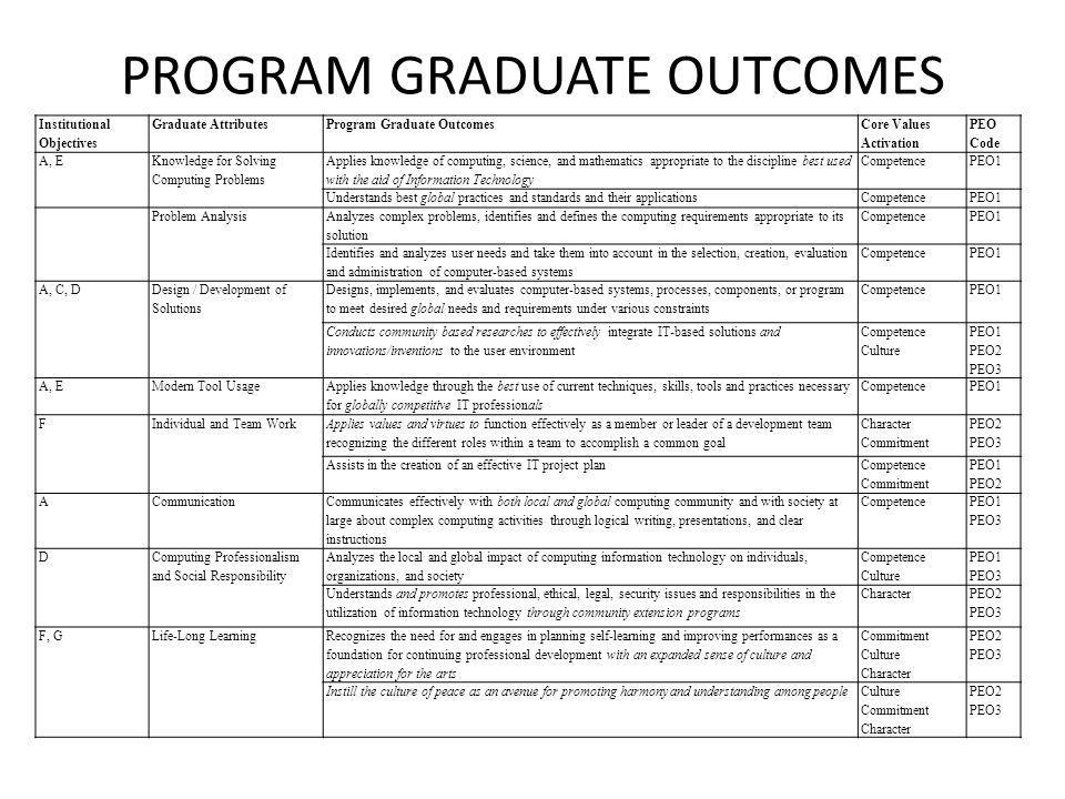 PROGRAM GRADUATE OUTCOMES Institutional Objectives Graduate AttributesProgram Graduate Outcomes Core Values Activation PEO Code A, E Knowledge for Solving Computing Problems Applies knowledge of computing, science, and mathematics appropriate to the discipline best used with the aid of Information Technology CompetencePEO1 Understands best global practices and standards and their applicationsCompetencePEO1 Problem Analysis Analyzes complex problems, identifies and defines the computing requirements appropriate to its solution CompetencePEO1 Identifies and analyzes user needs and take them into account in the selection, creation, evaluation and administration of computer-based systems CompetencePEO1 A, C, D Design / Development of Solutions Designs, implements, and evaluates computer-based systems, processes, components, or program to meet desired global needs and requirements under various constraints CompetencePEO1 Conducts community based researches to effectively integrate IT-based solutions and innovations/inventions to the user environment Competence Culture PEO1 PEO2 PEO3 A, EModern Tool Usage Applies knowledge through the best use of current techniques, skills, tools and practices necessary for globally competitive IT professionals CompetencePEO1 FIndividual and Team Work Applies values and virtues to function effectively as a member or leader of a development team recognizing the different roles within a team to accomplish a common goal Character Commitment PEO2 PEO3 Assists in the creation of an effective IT project plan Competence Commitment PEO1 PEO2 ACommunication Communicates effectively with both local and global computing community and with society at large about complex computing activities through logical writing, presentations, and clear instructions Competence PEO1 PEO3 D Computing Professionalism and Social Responsibility Analyzes the local and global impact of computing information technology on individuals, organizations, and society Competence Culture PEO1 PEO3 Understands and promotes professional, ethical, legal, security issues and responsibilities in the utilization of information technology through community extension programs Character PEO2 PEO3 F, GLife-Long Learning Recognizes the need for and engages in planning self-learning and improving performances as a foundation for continuing professional development with an expanded sense of culture and appreciation for the arts Commitment Culture Character PEO2 PEO3 Instill the culture of peace as an avenue for promoting harmony and understanding among peopleCulture Commitment Character PEO2 PEO3