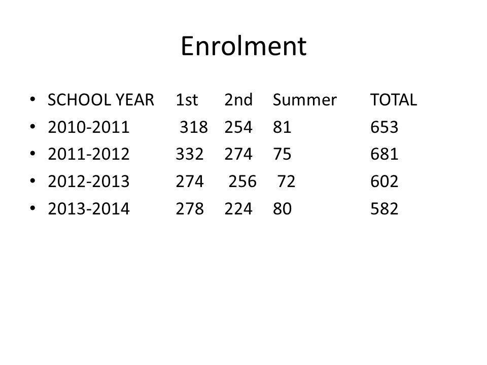 Enrolment SCHOOL YEAR 1st 2nd Summer TOTAL 2010-2011 318 254 81 653 2011-2012 332 274 75 681 2012-2013 274 256 72602 2013-2014 278 224 80 582