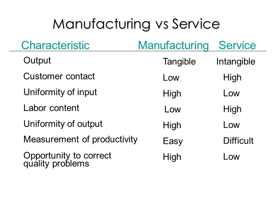 Manufacturing vs Service CharacteristicManufacturingService Output Customer contact Uniformity of input Labor content Uniformity of output Measurement of productivity Opportunity to correct Tangible Low High Low High Easy High Intangible High Low High Low Difficult Low quality problems High