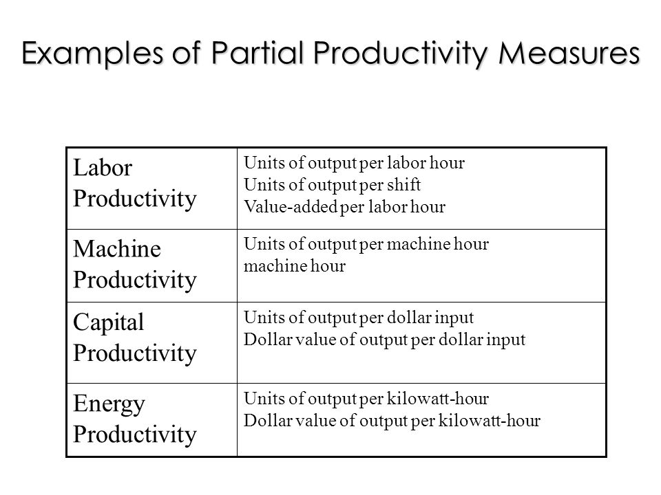 Units of output per kilowatt-hour Dollar value of output per kilowatt-hour Energy Productivity Units of output per dollar input Dollar value of output per dollar input Capital Productivity Units of output per machine hour machine hour Machine Productivity Units of output per labor hour Units of output per shift Value-added per labor hour Labor Productivity Examples of Partial Productivity Measures