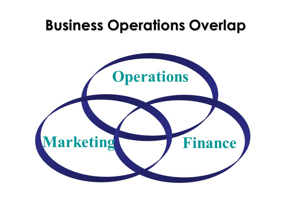 Business Operations Overlap Operations Finance Marketing