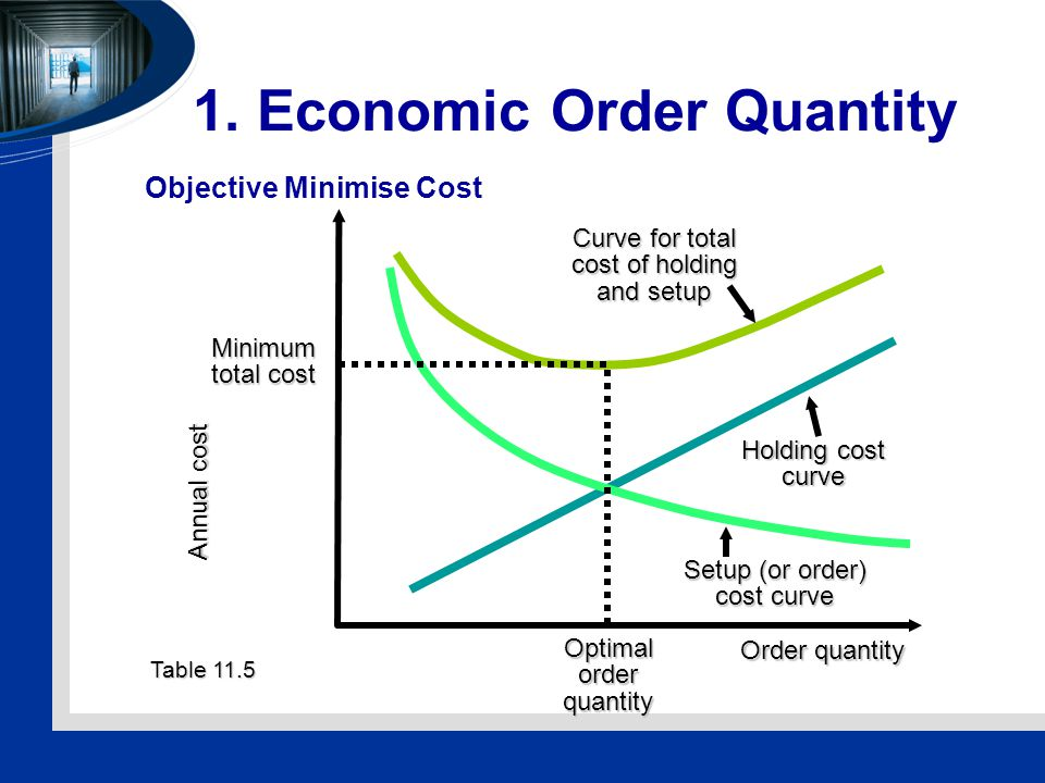 1. Economic Order Quantity Objective Minimise Cost Table 11.5 Annual cost Order quantity Curve for total cost of holding and setup Holding cost curve