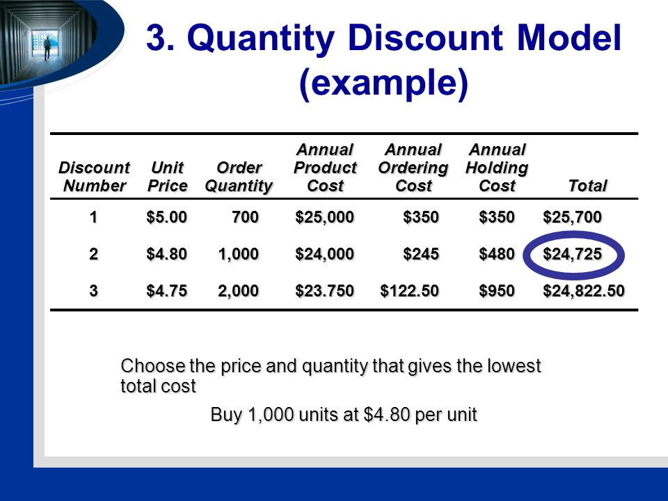 3. Quantity Discount Model (example) Discount Number Unit Price Order Quantity Annual Product Cost Annual Ordering Cost Annual Holding Cost Total 1$5.