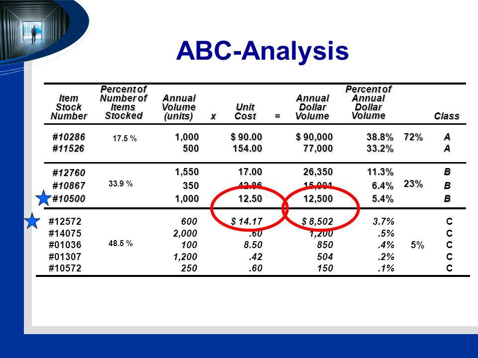 ABC-Analysis Pareto rule..