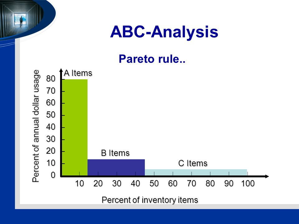 ABC-Analysis Pareto rule..