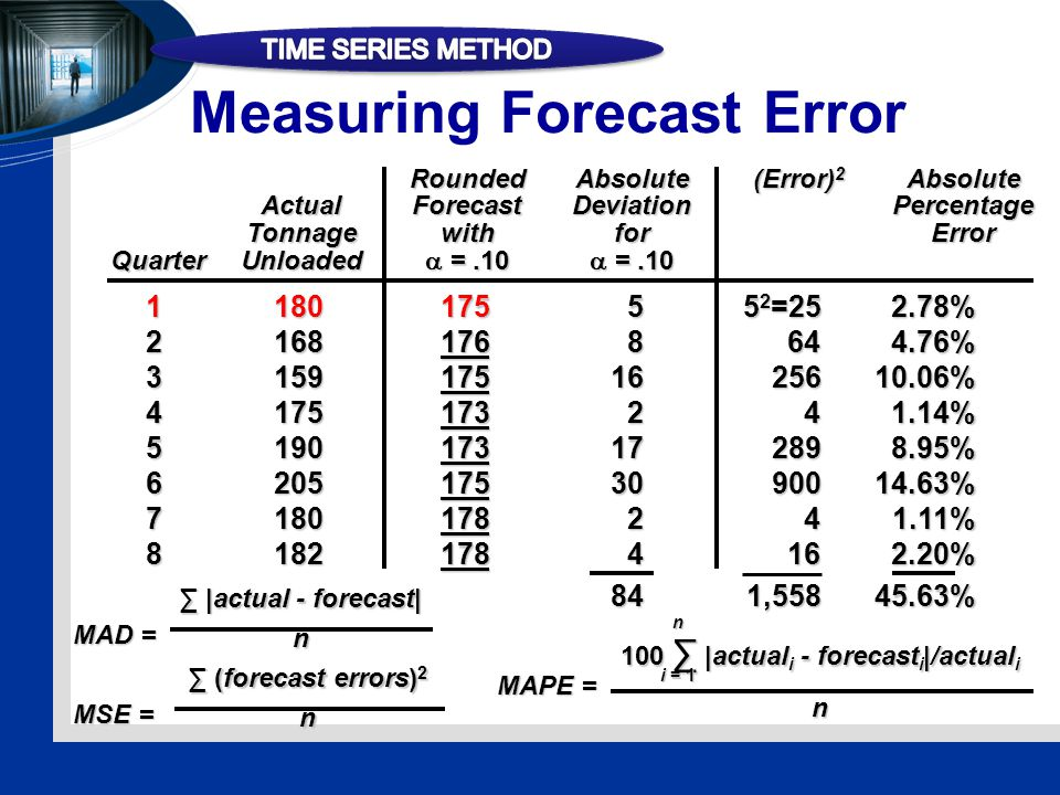 Measuring Forecast Error RoundedAbsolute(Error) 2 Absolute ActualForecastDeviationPercentage TonnagewithforError QuarterUnloaded  =.10  =.10 118017555 2 =252.78% 21681768644.76% 31591751625610.06% 4175173241.14% 5190173172898.95% 62051753090014.63% 7180178241.11% 81821784162.20% 841,55845.63% MAD = ∑ |actual - forecast| n MSE = ∑ (forecast errors) 2 n MAPE = 100 ∑ |actual i - forecast i |/actual i nn i = 1