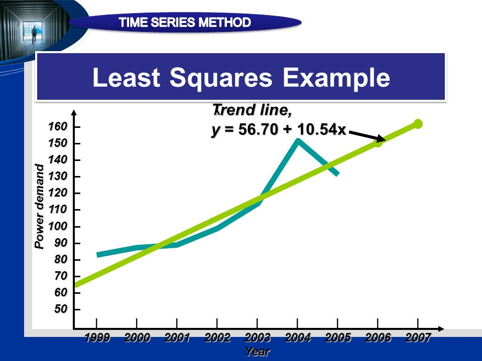 Least Squares Example ||||||||| 199920002001200220032004200520062007 160 160 – 150 150 – 140 140 – 130 130 – 120 120 – 110 110 – 100 100 – 90 90 – 80 80 – 70 70 – 60 60 – 50 50 – Year Power demand Trend line, y = 56.70 + 10.54x ^