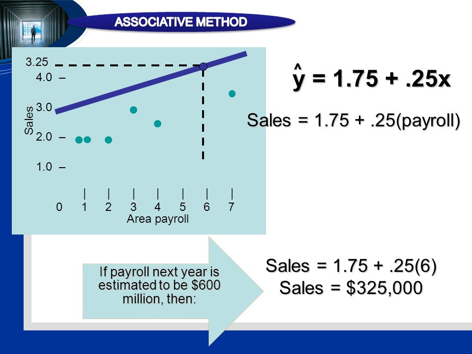 4.0 – 3.0 – 2.0 – 1.0 – |||||||01234567|||||||01234567 Sales Area payroll y = 1.75 +.25x ^ Sales = 1.75 +.25(payroll) Sales = 1.75 +.25(6) Sales = $325,000 3.25 If payroll next year is estimated to be $600 million, then: