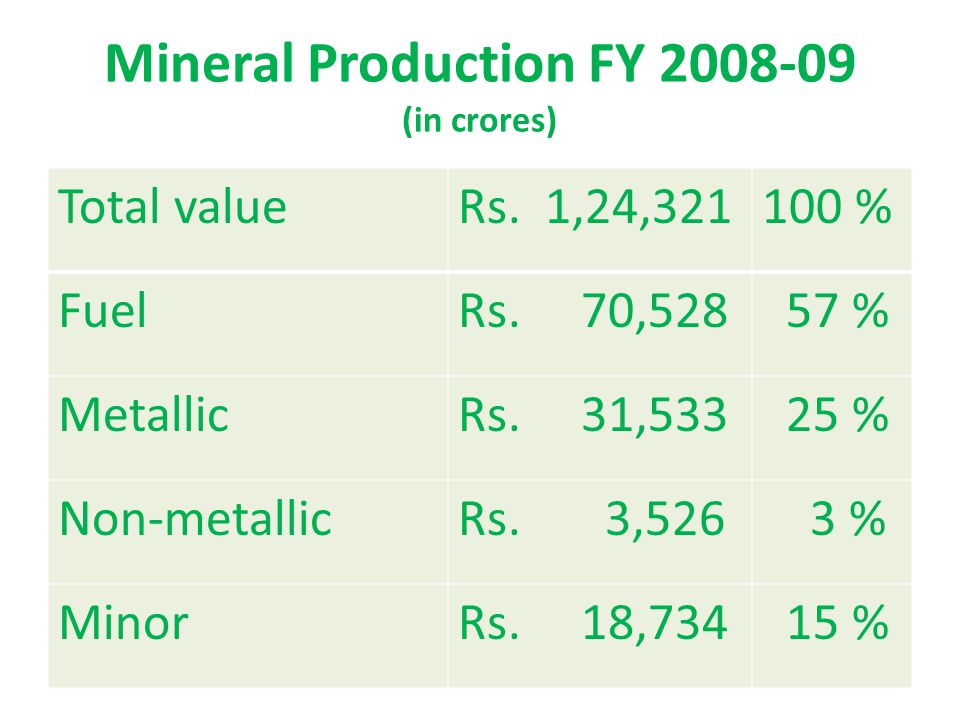 Indian Mineral Imports 2 Next in order of importance was diamond (total) with a share of 14.6% followed by coal (excluding lignite) with the contribution of 8%, copper ores & concentrates 3.5% and natural gas 2.5%.