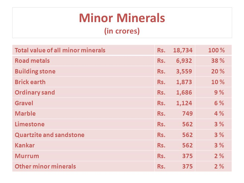 Minor Minerals (in crores) Total value of all minor mineralsRs. 18,734 100 % Road metalsRs. 6,932 38 % Building stoneRs. 3,559 20 % Brick earthRs. 1,8