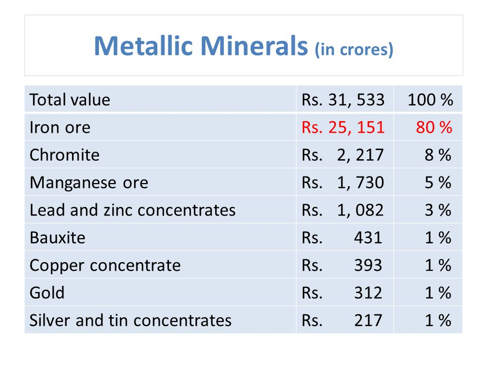 Metallic Minerals (in crores) Total valueRs. 31, 533 100 % Iron oreRs. 25, 151 80 % ChromiteRs. 2, 217 8 % Manganese oreRs. 1, 730 5 % Lead and zinc c